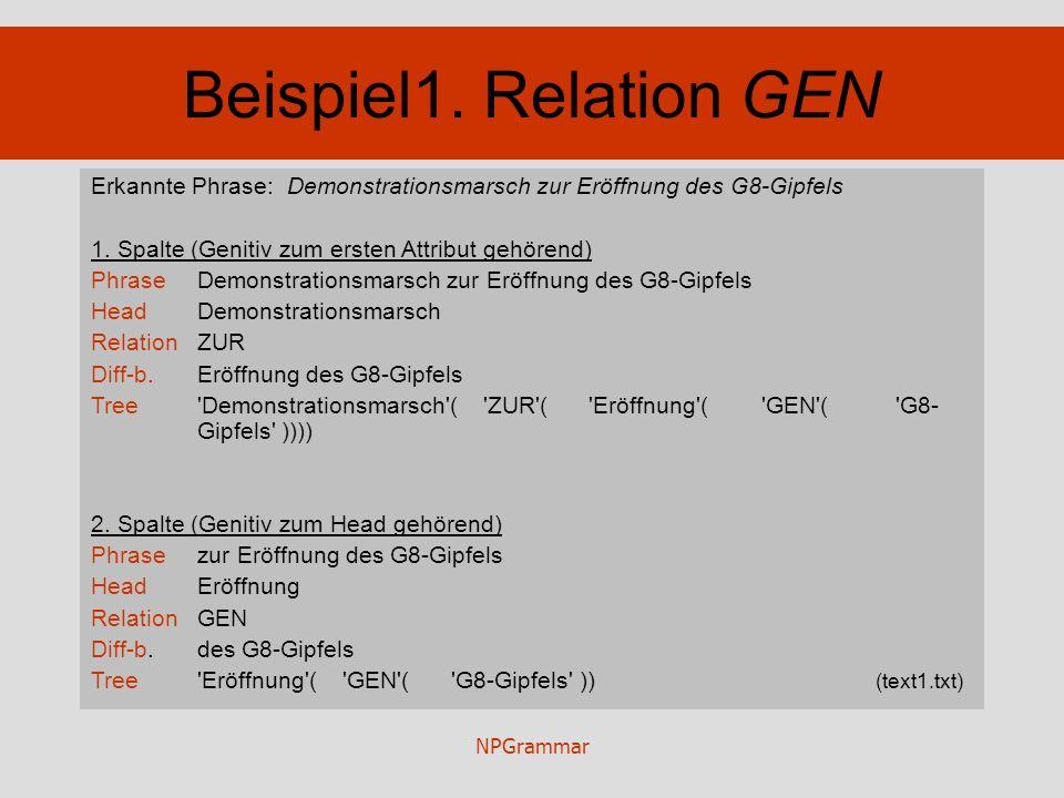 NPGrammar Beispiel1. Relation GEN Erkannte Phrase: Demonstrationsmarsch zur Eröffnung des G8-Gipfels 1. Spalte (Genitiv zum ersten Attribut gehörend)