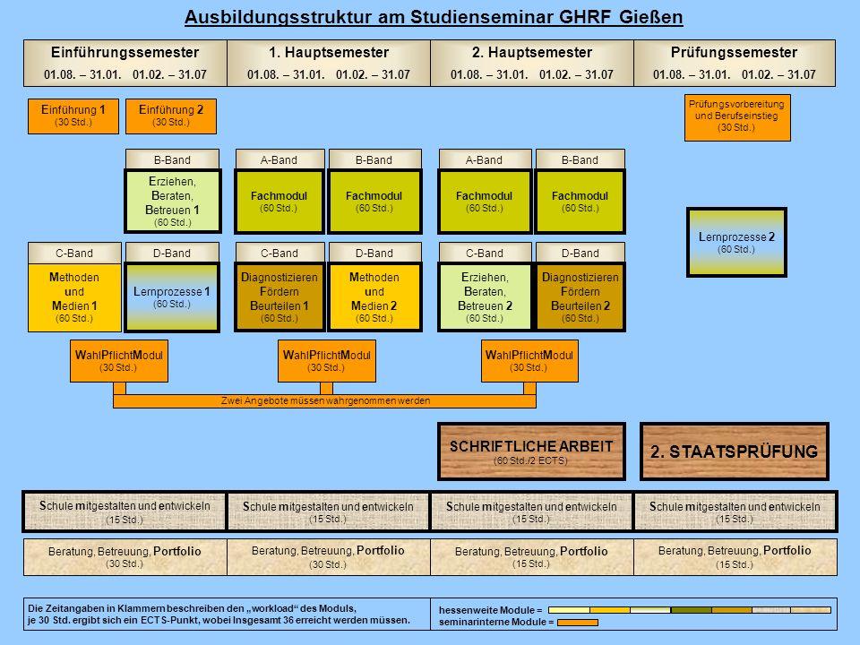 Ausbildungsstruktur am Studienseminar GHRF Gießen Beratung, Betreuung, Portfolio (30 Std.) Beratung, Betreuung, Portfolio (30 Std.) Beratung, Betreuun