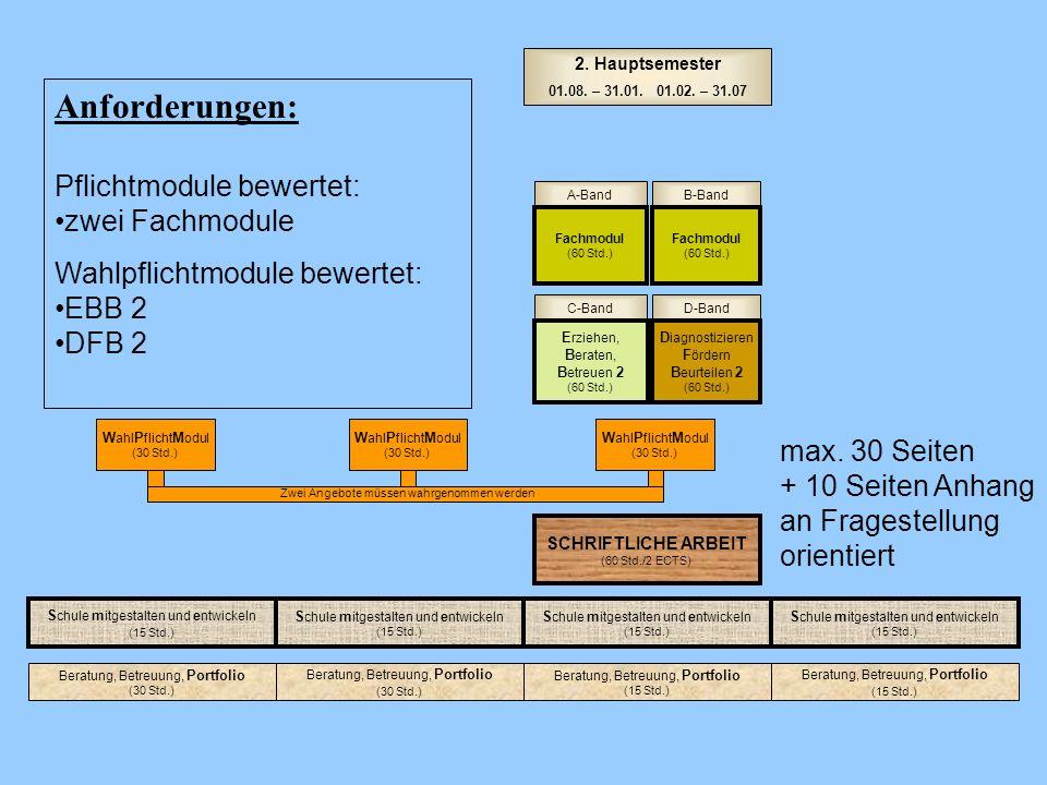 D-BandC-Band A-BandB-Band Fachmodul (60 Std.) Fachmodul (60 Std.) E rziehen, B eraten, B etreuen 2 (60 Std.) D iagnostizieren F ördern B eurteilen 2 (