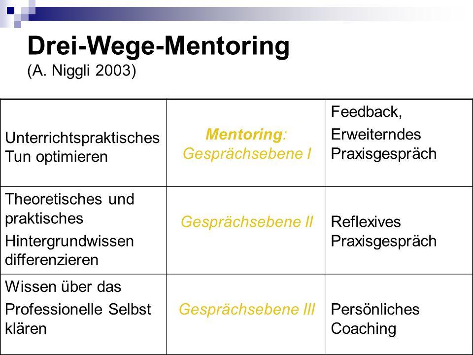 Drei-Wege-Mentoring (A. Niggli 2003) Unterrichtspraktisches Tun optimieren Mentoring: Gesprächsebene I Feedback, Erweiterndes Praxisgespräch Theoretis