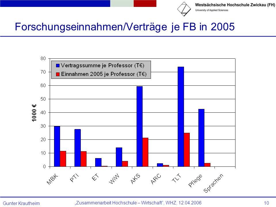 Zusammenarbeit Hochschule – Wirtschaft, WHZ, 12.04.2006 Gunter Krautheim 10 Forschungseinnahmen/Verträge je FB in 2005