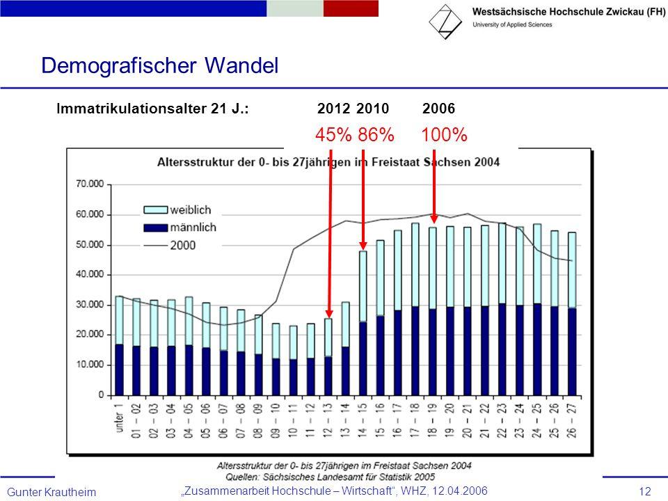 Zusammenarbeit Hochschule – Wirtschaft, WHZ, 12.04.2006 Gunter Krautheim 12 Demografischer Wandel 200620102012Immatrikulationsalter 21 J.: 45% 86% 100