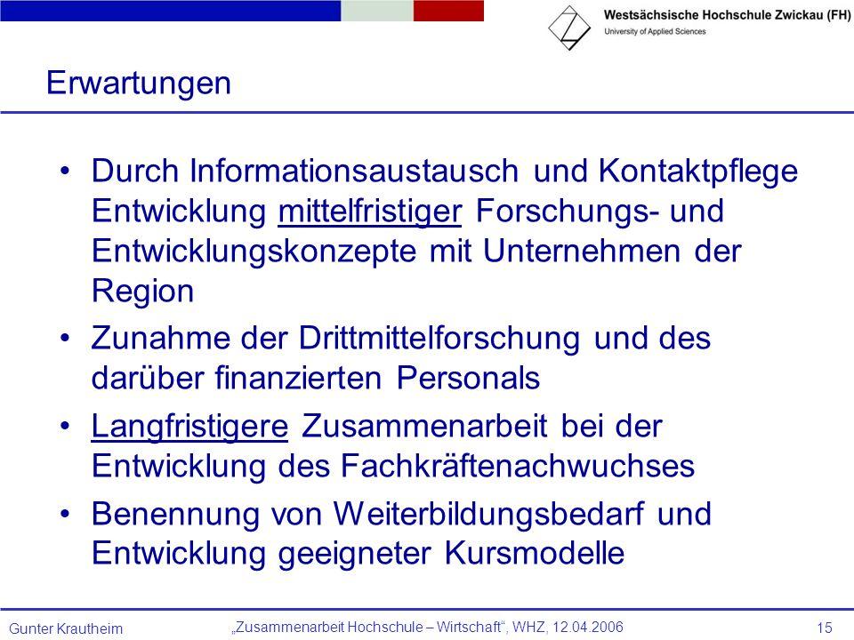 Zusammenarbeit Hochschule – Wirtschaft, WHZ, 12.04.2006 Gunter Krautheim 15 Erwartungen Durch Informationsaustausch und Kontaktpflege Entwicklung mitt