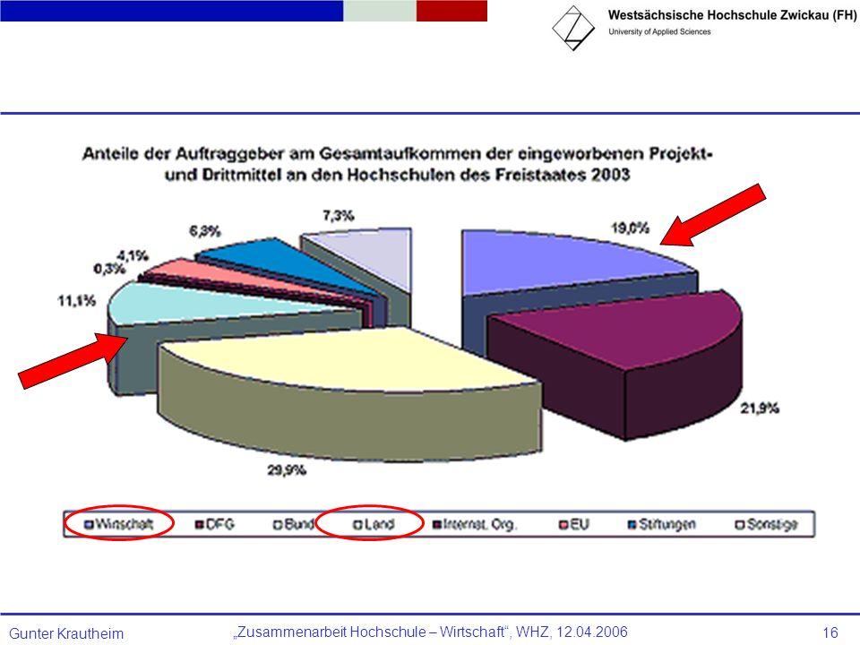 Zusammenarbeit Hochschule – Wirtschaft, WHZ, 12.04.2006 Gunter Krautheim 16