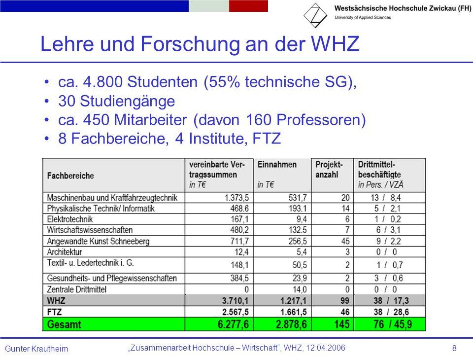 Zusammenarbeit Hochschule – Wirtschaft, WHZ, 12.04.2006 Gunter Krautheim 8 ca. 4.800 Studenten (55% technische SG), 30 Studiengänge ca. 450 Mitarbeite