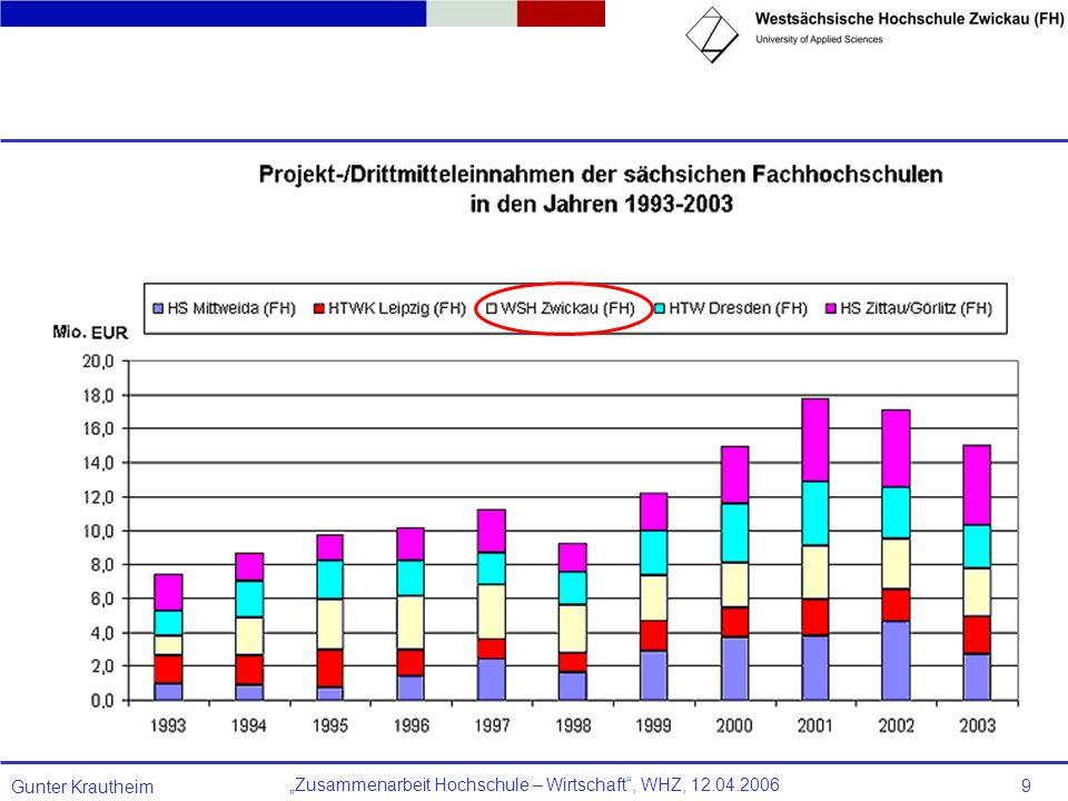 Zusammenarbeit Hochschule – Wirtschaft, WHZ, 12.04.2006 Gunter Krautheim 9