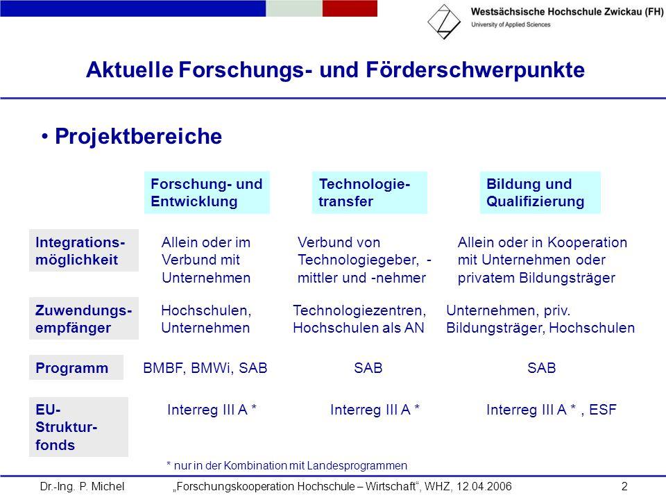 Dr.-Ing. P. Michel Forschungskooperation Hochschule – Wirtschaft, WHZ, 12.04.20062 Aktuelle Forschungs- und Förderschwerpunkte Allein oder im Verbund