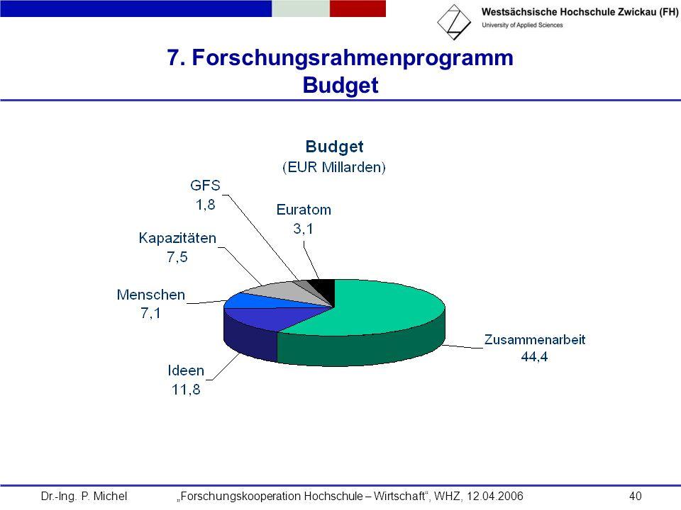 Dr.-Ing. P. Michel Forschungskooperation Hochschule – Wirtschaft, WHZ, 12.04.200640 7. Forschungsrahmenprogramm Budget
