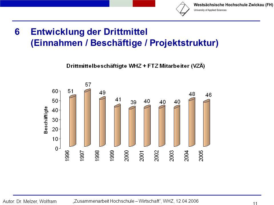 Zusammenarbeit Hochschule – Wirtschaft, WHZ, 12.04.2006Autor: Dr. Melzer, Wolfram 11 6Entwicklung der Drittmittel (Einnahmen / Beschäftige / Projektst