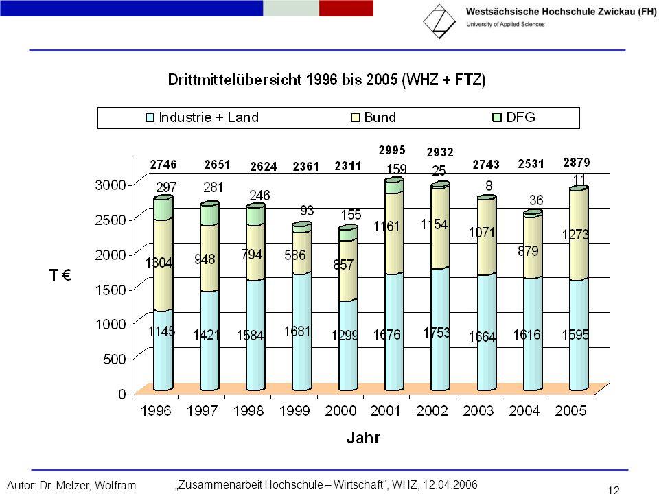 Zusammenarbeit Hochschule – Wirtschaft, WHZ, 12.04.2006Autor: Dr. Melzer, Wolfram 12
