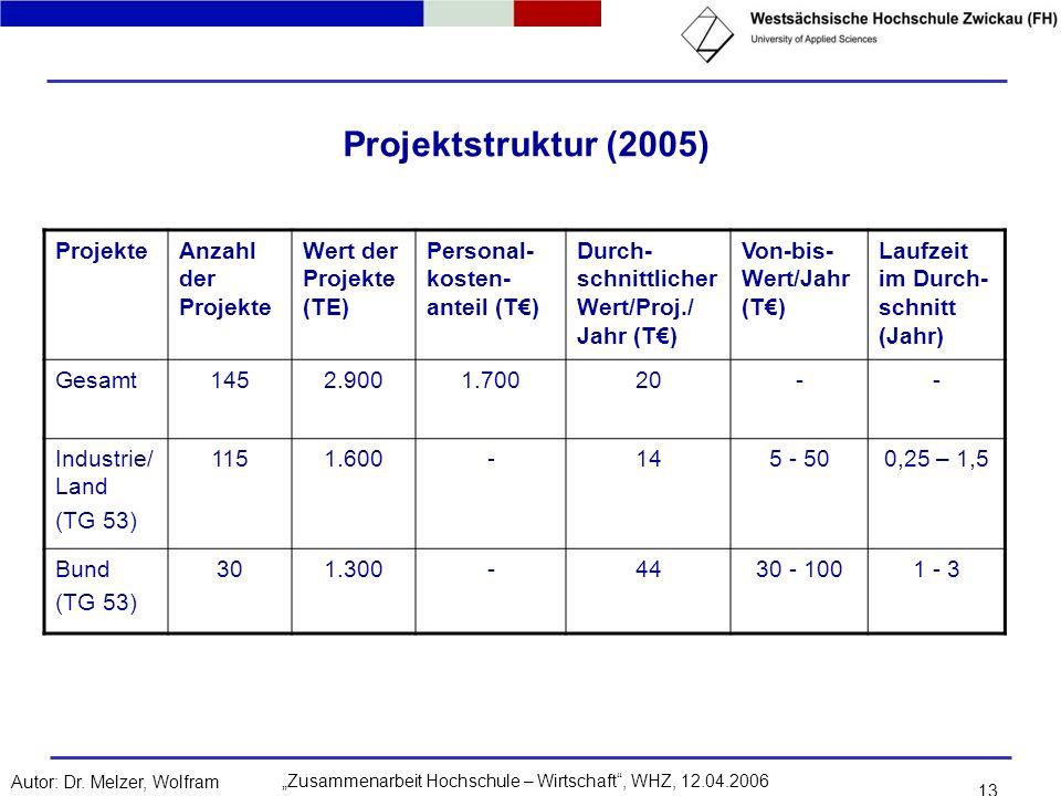 Zusammenarbeit Hochschule – Wirtschaft, WHZ, 12.04.2006Autor: Dr. Melzer, Wolfram 13 Projektstruktur (2005) ProjekteAnzahl der Projekte Wert der Proje
