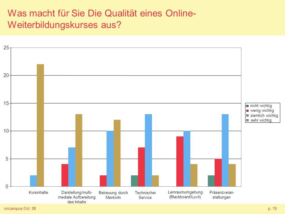 oncampus Oct. 08p. 19 Was macht für Sie Die Qualität eines Online- Weiterbildungskurses aus? wenig wichtig ziemlich wichtig sehr wichtig KursinhalteDa