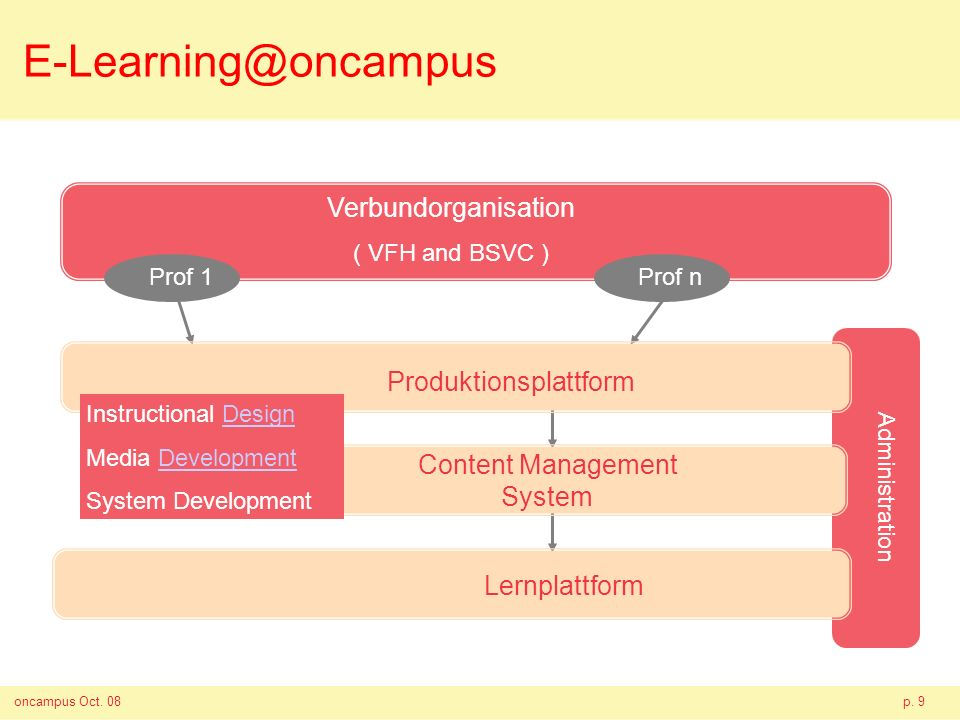 oncampus Oct. 08p. 9 E-Learning@oncampus Prof 1 Lernplattform Prof n Verbundorganisation ( VFH and BSVC ) Produktionsplattform Content Management Syst