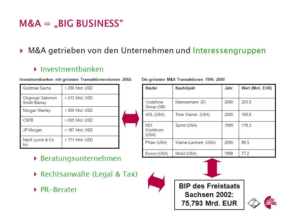 M&A = BIG BUSINESS Goldman Sachs> 296 Mrd. USD Citigroup/ Salomon Smith Barney > 213 Mrd. USD Morgan Stanley> 209 Mrd. USD CSFB> 205 Mrd. USD JP Morga