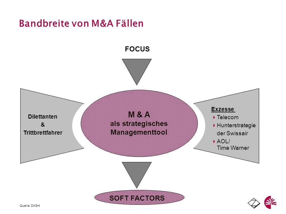 Bandbreite von M&A Fällen Dilettanten & Trittbrettfahrer Exzesse Telecom Hunterstrategie der Swissair AOL/ Time Warner M&A als Management-Tool: wie ma