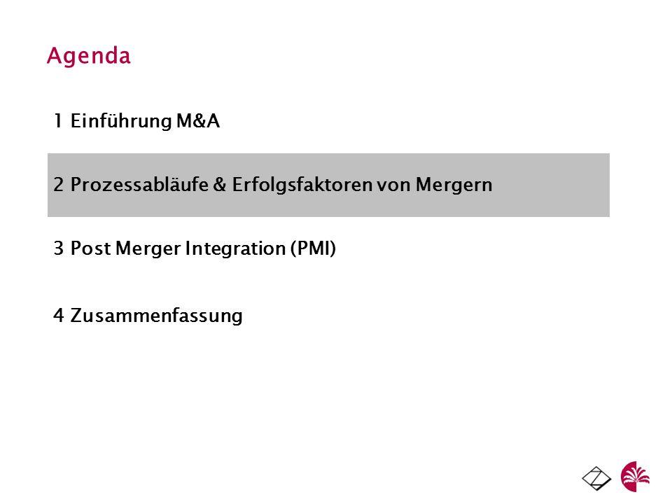 Agenda 1 Einführung M&A 2 Prozessabläufe & Erfolgsfaktoren von Mergern 3 Post Merger Integration (PMI) 4 Zusammenfassung