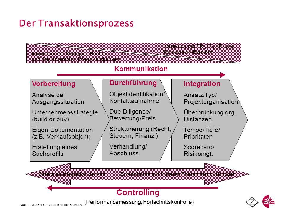 Der Transaktionsprozess Controlling (Performancemessung, Fortschrittskontrolle) Kommunikation Integration Ansatz/Typ/ Projektorganisation Überbrückung