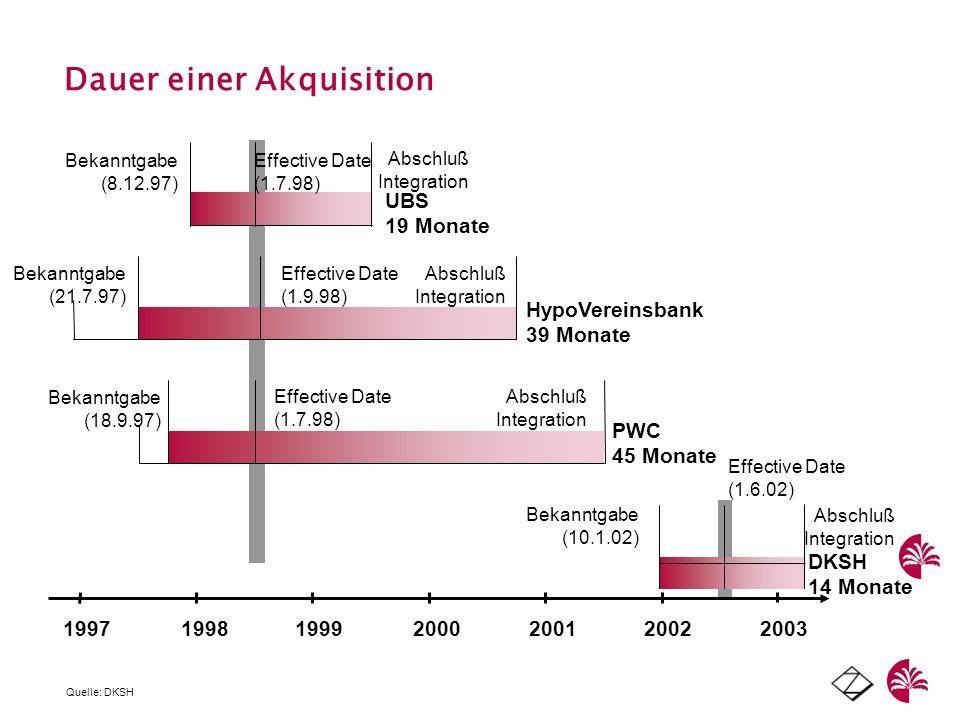 Dauer einer Akquisition PWC 45 Monate Effective Date (1.7.98) Bekanntgabe (18.9.97) Abschluß Integration HypoVereinsbank 39 Monate Effective Date (1.9