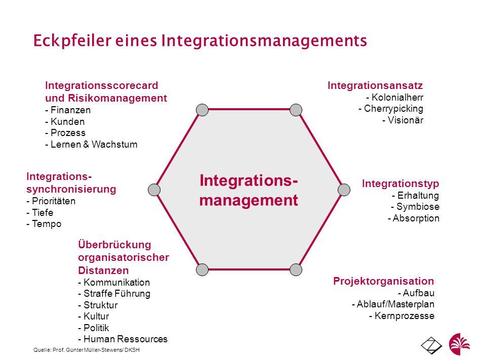 Eckpfeiler eines Integrationsmanagements Integrations- management Projektorganisation - Aufbau - Ablauf/Masterplan - Kernprozesse Integrationsansatz -