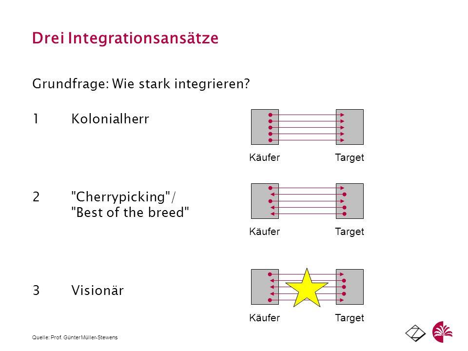 Drei Integrationsansätze 1Kolonialherr 2