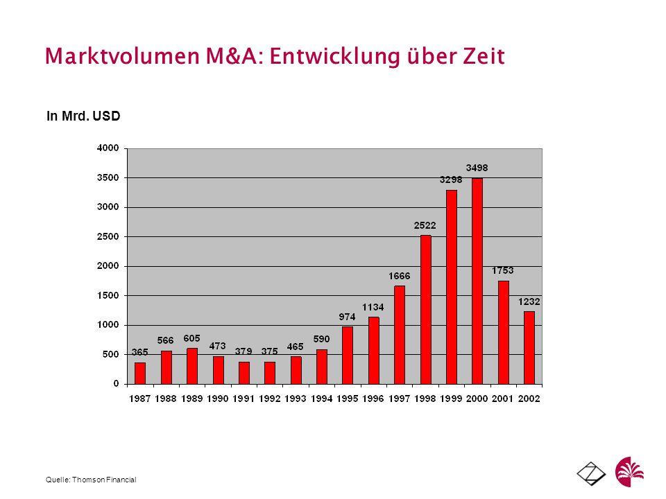 Marktvolumen M&A: Entwicklung über Zeit In Mrd. USD Quelle: Thomson Financial