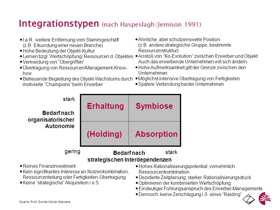 Integrationstypen (nach Haspeslagh/Jemison 1991) Erhaltung Symbiose (Holding) Absorption stark gering stark Bedarf nach organisatorischer Autonomie Be