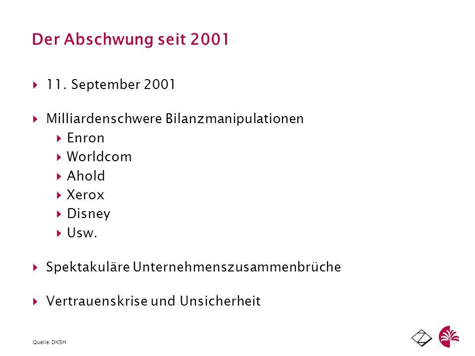 Der Abschwung seit 2001 11. September 2001 Milliardenschwere Bilanzmanipulationen Enron Worldcom Ahold Xerox Disney Usw. Spektakuläre Unternehmenszusa