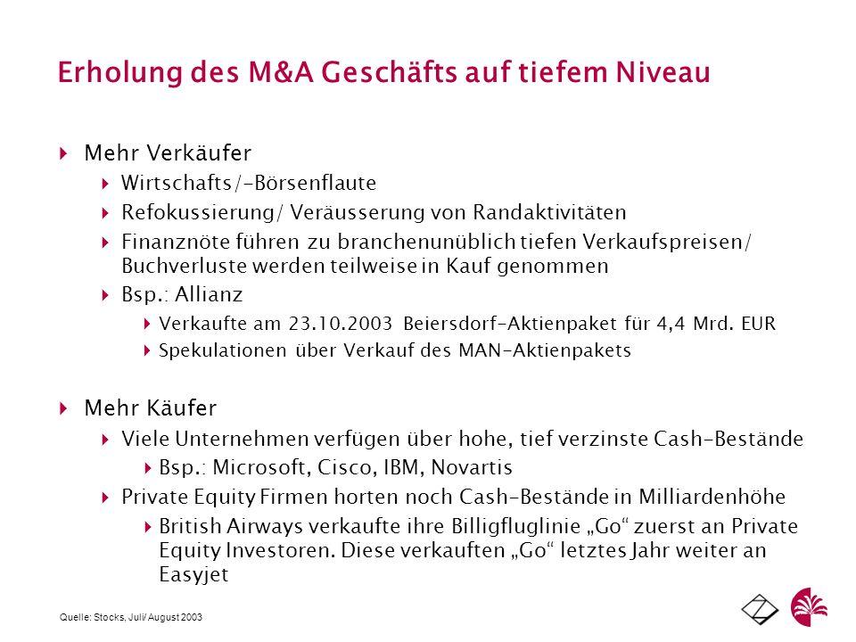 Erholung des M&A Geschäfts auf tiefem Niveau Mehr Verkäufer Wirtschafts/-Börsenflaute Refokussierung/ Veräusserung von Randaktivitäten Finanznöte führ
