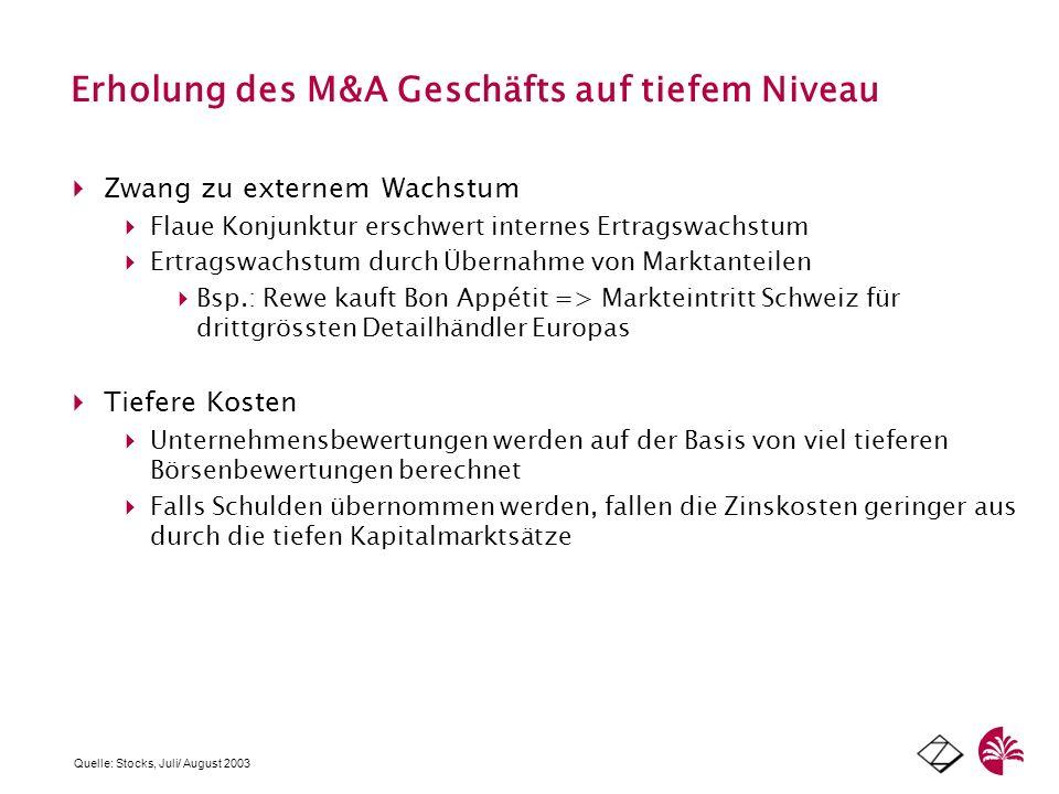 Erholung des M&A Geschäfts auf tiefem Niveau Zwang zu externem Wachstum Flaue Konjunktur erschwert internes Ertragswachstum Ertragswachstum durch Über