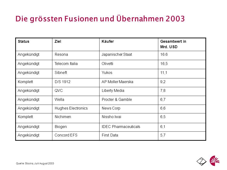 Die grössten Fusionen und Übernahmen 2003 Quelle: Stocks, Juli/ August 2003 StatusZielKäuferGesamtwert in Mrd. USD AngekündigtResonaJapanischer Staat1