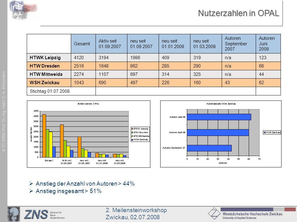 2. Meilensteinworkshop Zwickau, 02.07.2008 07-2008 / Prof. Dr.-Ing. habil. C.-A. Schumann Nutzerzahlen in OPAL Anstieg der Anzahl von Autoren > 44% An