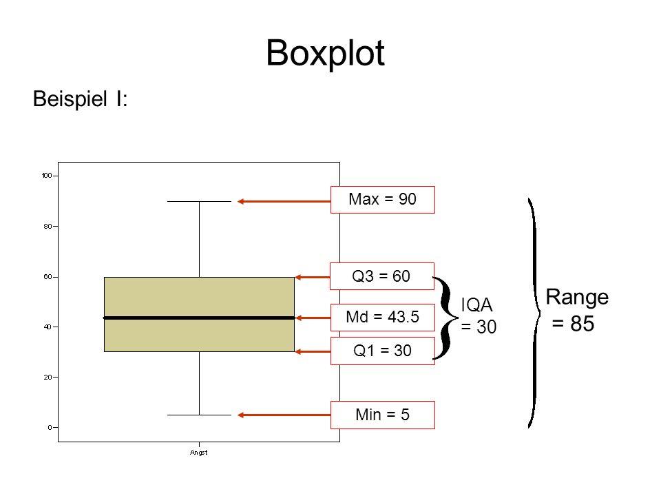 Boxplot Max = 90 Q3 = 60 Md = 43.5 Q1 = 30 Min = 5 IQA = 30 Range = 85 Beispiel I: