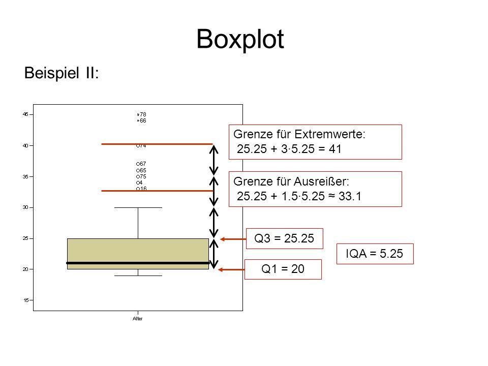 Boxplot Beispiel II: Q3 = 25.25 Q1 = 20 IQA = 5.25 Grenze für Ausreißer: 25.25 + 1.5·5.25 33.1 Grenze für Extremwerte: 25.25 + 3·5.25 = 41