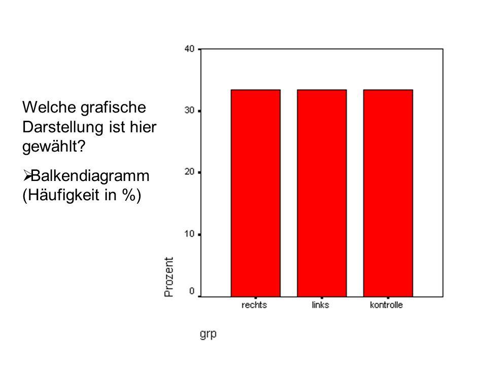 Welche grafische Darstellung ist hier gewählt? Balkendiagramm (Häufigkeit in %)