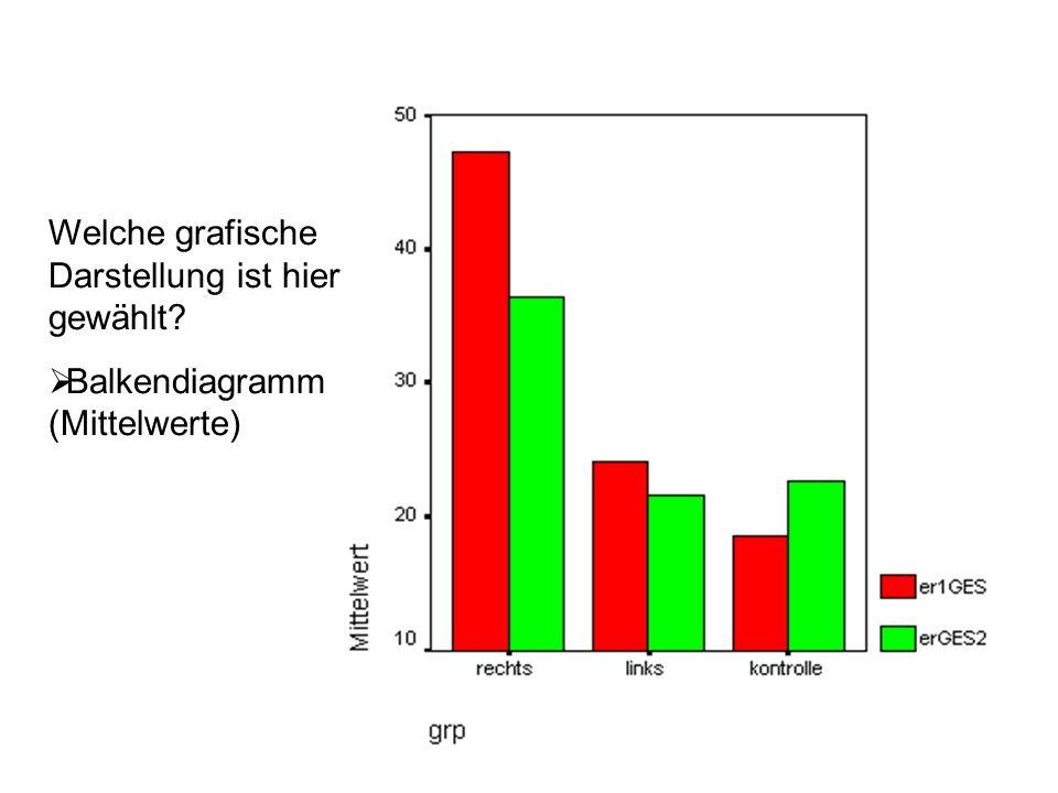 Welche grafische Darstellung ist hier gewählt? Balkendiagramm (Mittelwerte)