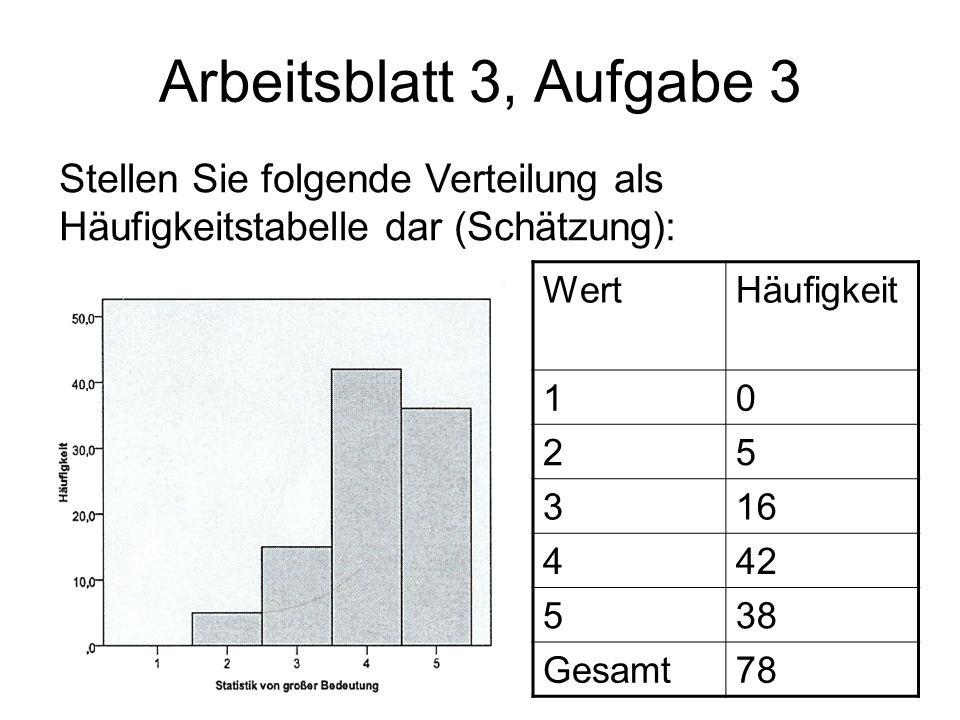 Arbeitsblatt 3, Aufgabe 3 Stellen Sie folgende Verteilung als Häufigkeitstabelle dar (Schätzung): WertHäufigkeit 10 25 316 442 538 Gesamt78