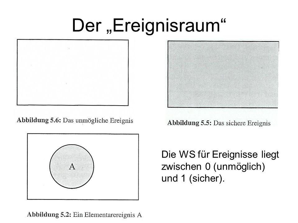 Der Ereignisraum Die WS für Ereignisse liegt zwischen 0 (unmöglich) und 1 (sicher).