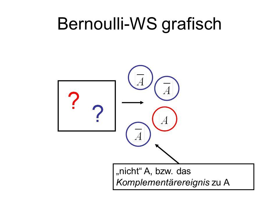 Bernoulli-WS grafisch nicht A, bzw. das Komplementärereignis zu A