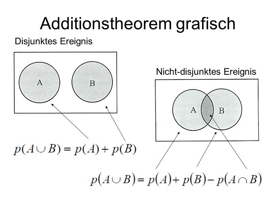 Additionstheorem grafisch Nicht-disjunktes Ereignis Disjunktes Ereignis