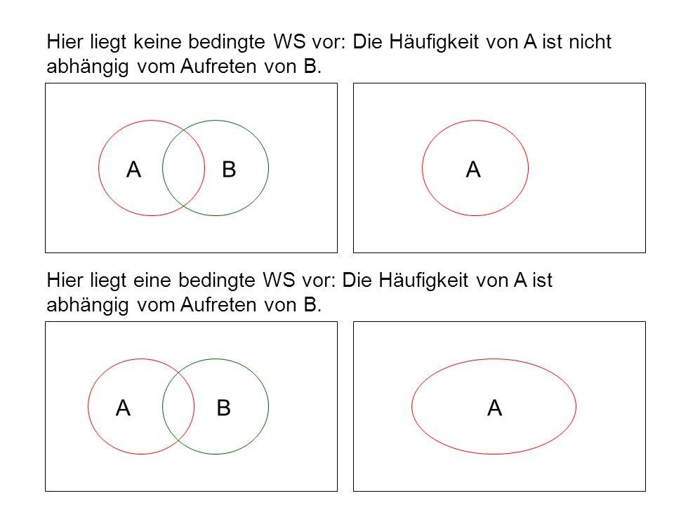 Hier liegt keine bedingte WS vor: Die Häufigkeit von A ist nicht abhängig vom Aufreten von B. Hier liegt eine bedingte WS vor: Die Häufigkeit von A is
