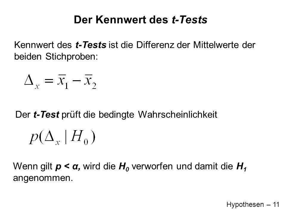 Hypothesen – 11 Der Kennwert des t-Tests Der t-Test prüft die bedingte Wahrscheinlichkeit Kennwert des t-Tests ist die Differenz der Mittelwerte der b