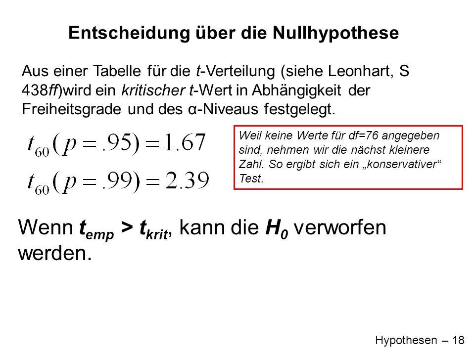 Hypothesen – 18 Aus einer Tabelle für die t-Verteilung (siehe Leonhart, S 438ff)wird ein kritischer t-Wert in Abhängigkeit der Freiheitsgrade und des