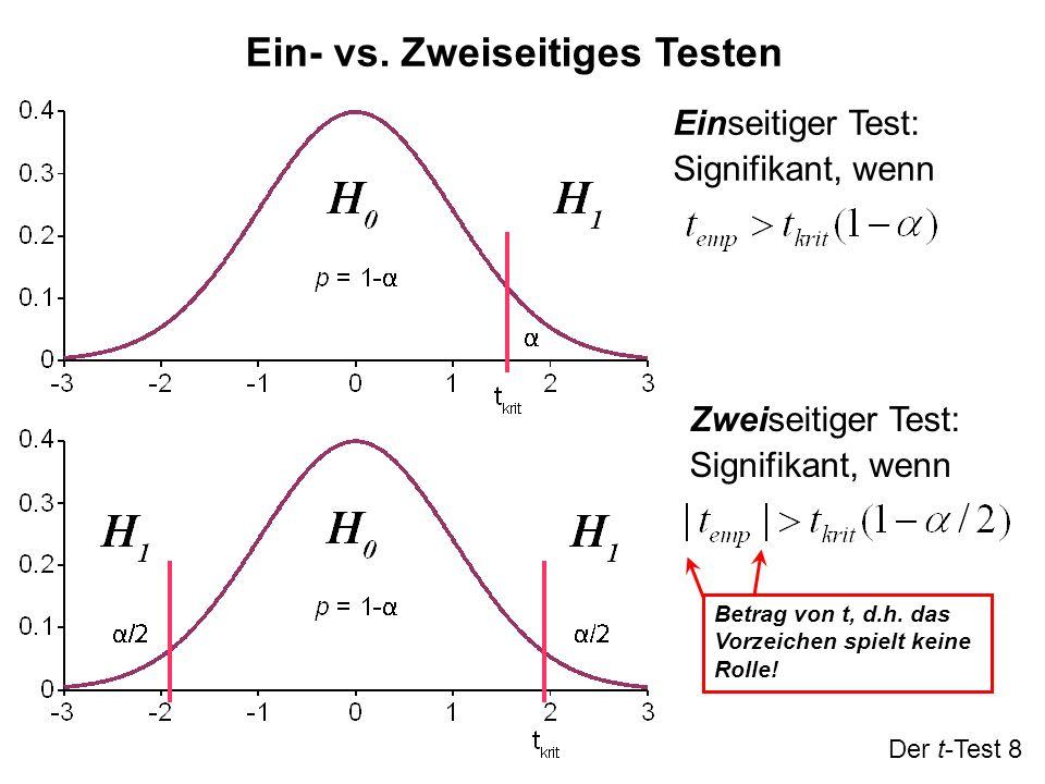 Ein- vs. Zweiseitiges Testen Der t-Test 8 Einseitiger Test: Signifikant, wenn Zweiseitiger Test: Signifikant, wenn Betrag von t, d.h. das Vorzeichen s