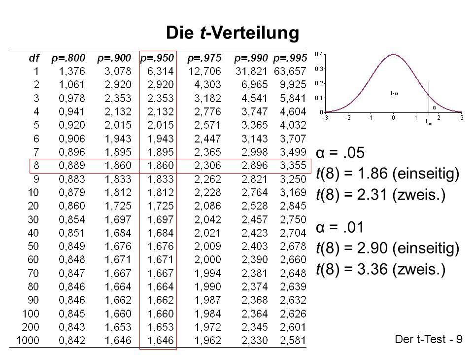 Der t-Test - 9 Die t-Verteilung α =.05 t(8) = 1.86 (einseitig) t(8) = 2.31 (zweis.) α =.01 t(8) = 2.90 (einseitig) t(8) = 3.36 (zweis.)