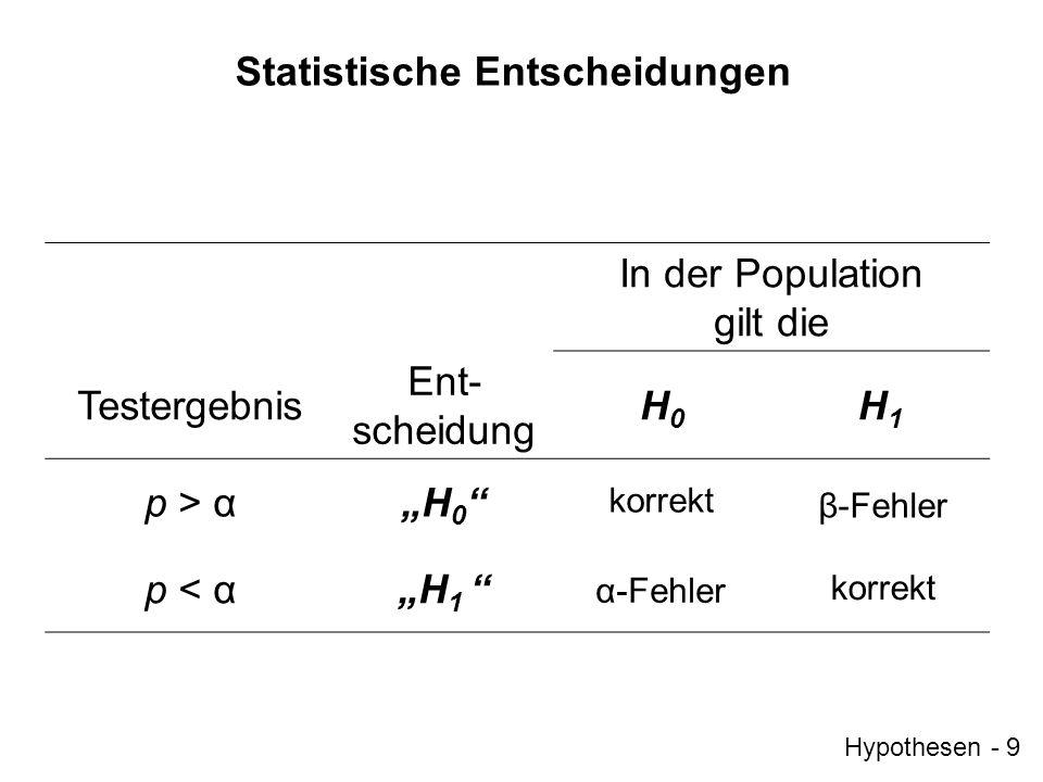 Hypothesen - 9 Statistische Entscheidungen In der Population gilt die Testergebnis Ent- scheidung H0H0 H1H1 p > αH 0 p < αH 1 korrekt β-Fehler α-Fehle