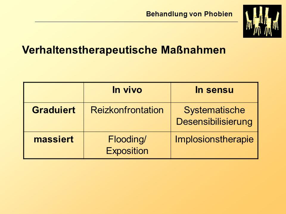 Verhaltenstherapeutische Maßnahmen Behandlung von Phobien In vivoIn sensu GraduiertReizkonfrontationSystematische Desensibilisierung massiertFlooding/