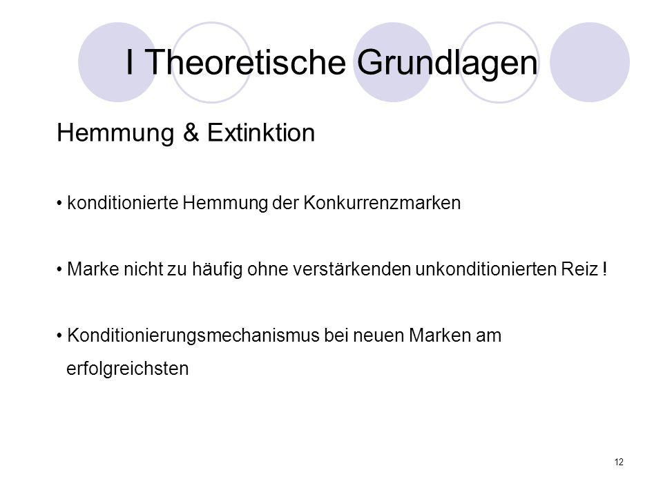 12 I Theoretische Grundlagen Hemmung & Extinktion konditionierte Hemmung der Konkurrenzmarken Marke nicht zu häufig ohne verstärkenden unkonditioniert