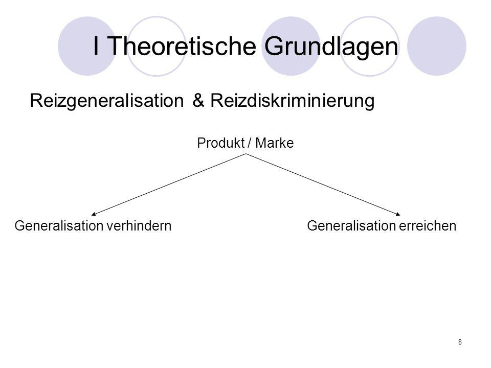 9 I Theoretische Grundlagen Reizgeneralisation & Reizdiskriminierung Produkt / Marke Generalisation verhindern Generalisation erreichen eigene Marke mit UCS Konkurrenzmarke ohne UCS Präferenz für eigene Marke