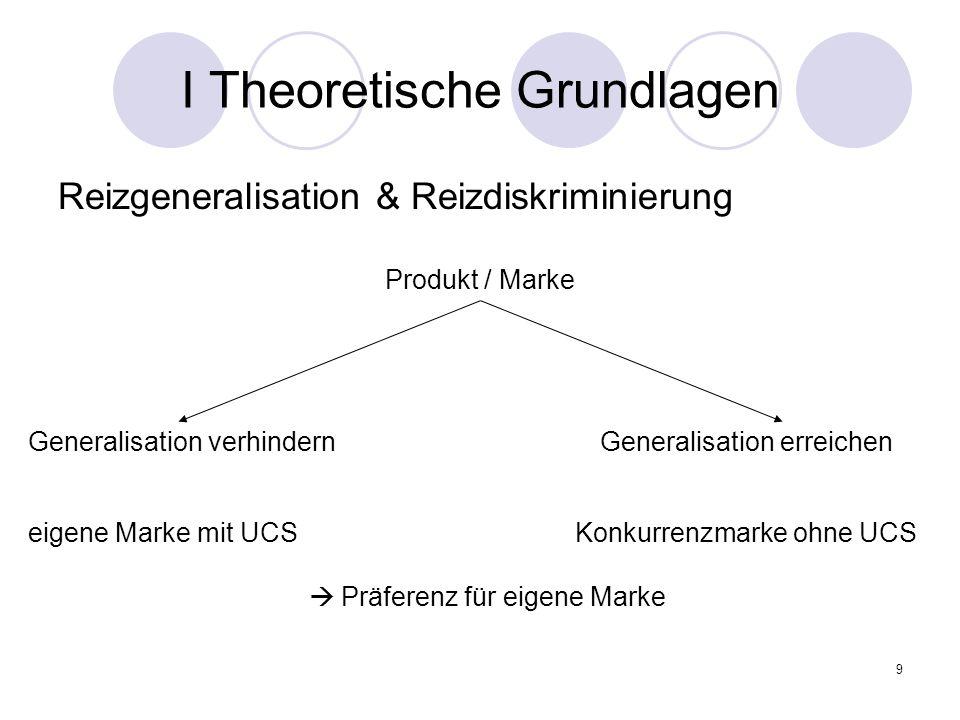 9 I Theoretische Grundlagen Reizgeneralisation & Reizdiskriminierung Produkt / Marke Generalisation verhindern Generalisation erreichen eigene Marke m