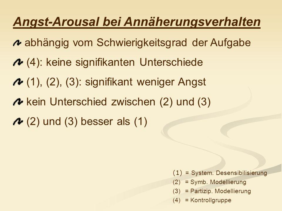 Angst-Arousal bei Annäherungsverhalten abhängig vom Schwierigkeitsgrad der Aufgabe (4): keine signifikanten Unterschiede (1), (2), (3): signifikant we